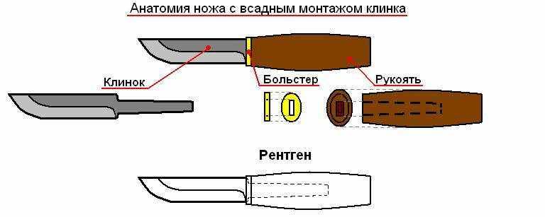 Из чего сделать рукоять для ножа своими руками